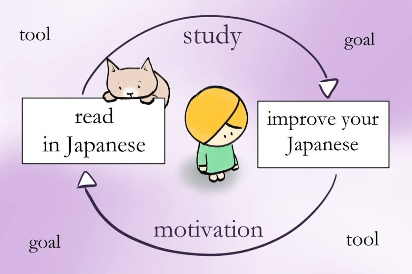 study vs motivation