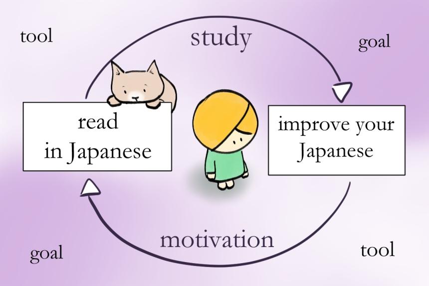 study vs motivation